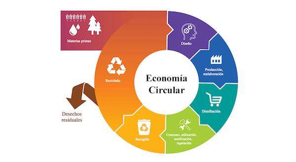 La huella ambiental, camino para la Economía Circular